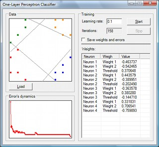 One-Layer Perceptron Classifier sample application