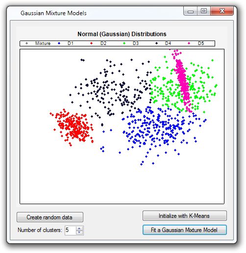 Point cloud clustering with Gaussian Mixture Models.